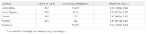 International comparisons of fatal crashes involving motorcyclists on full moon and control nights in United States and three other countries